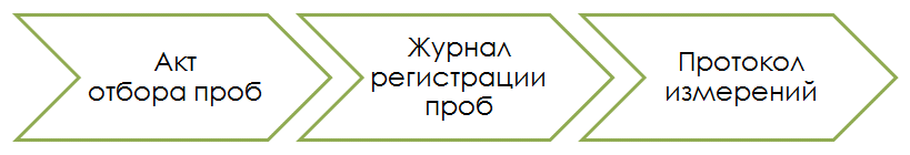shema-akt-zhurnal-protokol